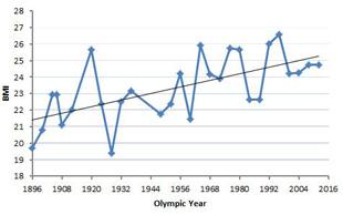 Anthropometric Measurements of 100m Olympic Champions